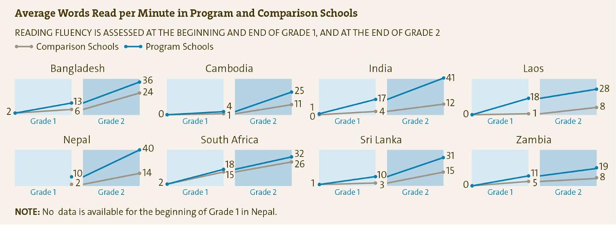 ルーム・トゥ・リードが支援を行っている学校と行っていない学校での 一分あたりに平均何文字読めるか文字数の比較