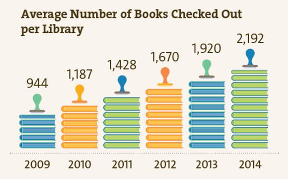 図書室1室あたりの本の平均貸出冊数の推移